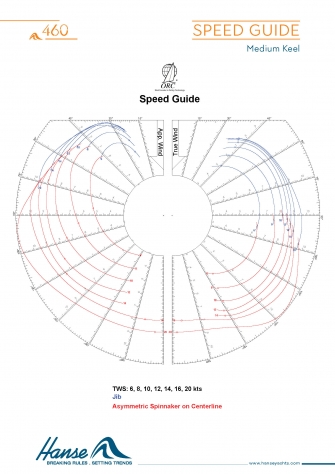 Speed Guide